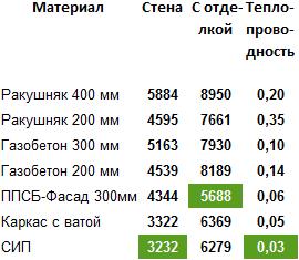 Цена строительства стены из газобетона ракушняка ППСБ СИП под ключ